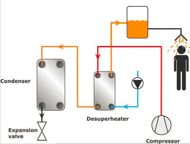 بازیافت انرژی در چیلر