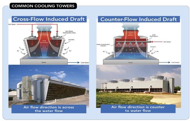 برج های خنک کننده متداول